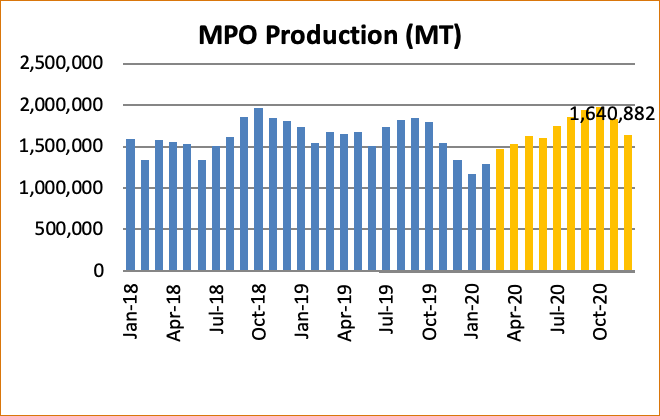 Malaysian Palm Oil Supply And Demand Outlook For 2020 Mpoc