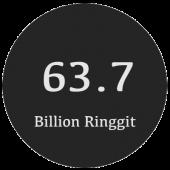 billion-RM
